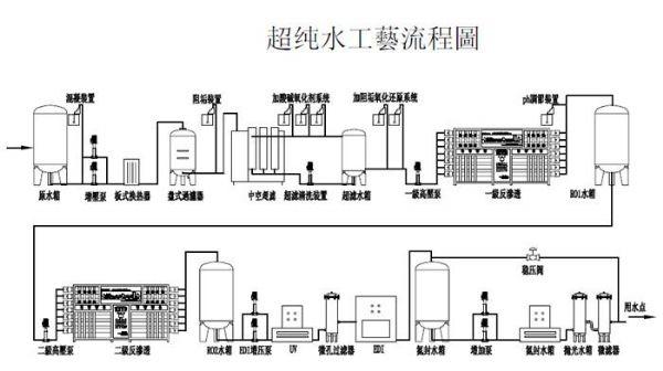 東莞電子超純水設備