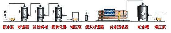 東莞市純凈水設備-反滲透純水設備廠家